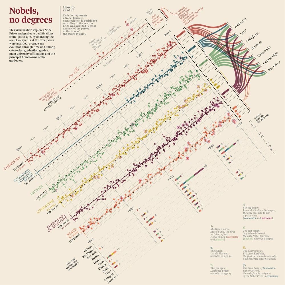 The Best Data Visualization & Infographics